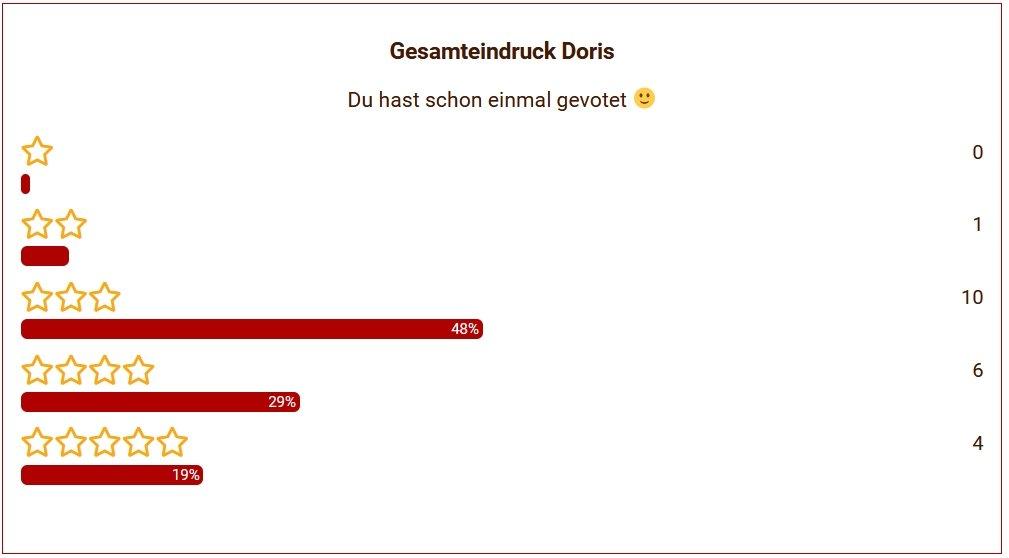 04 Doris Gesamteindruck