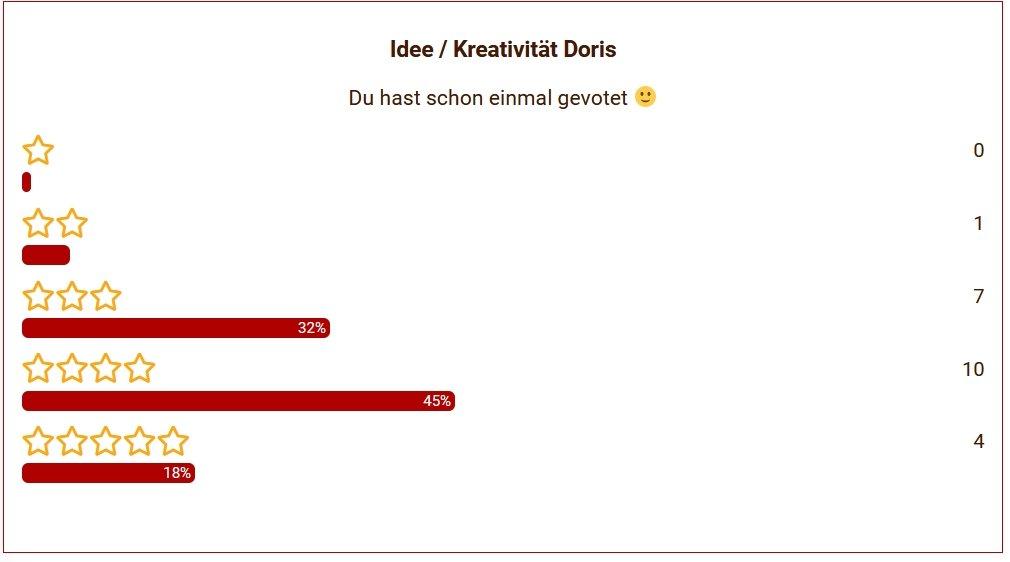 04 Doris Idee