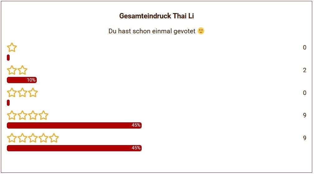 09 Thai Li Gesamteindruck