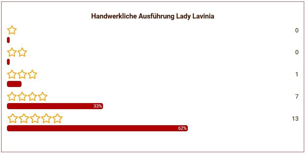 10 Lady Lavina Ausführung