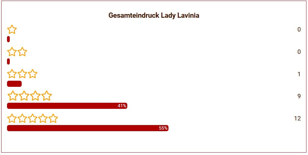10 Lady Lavina Gesamteindruck