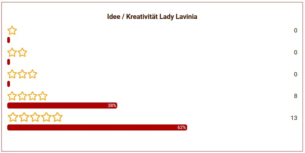 10 Lady Lavina Idee
