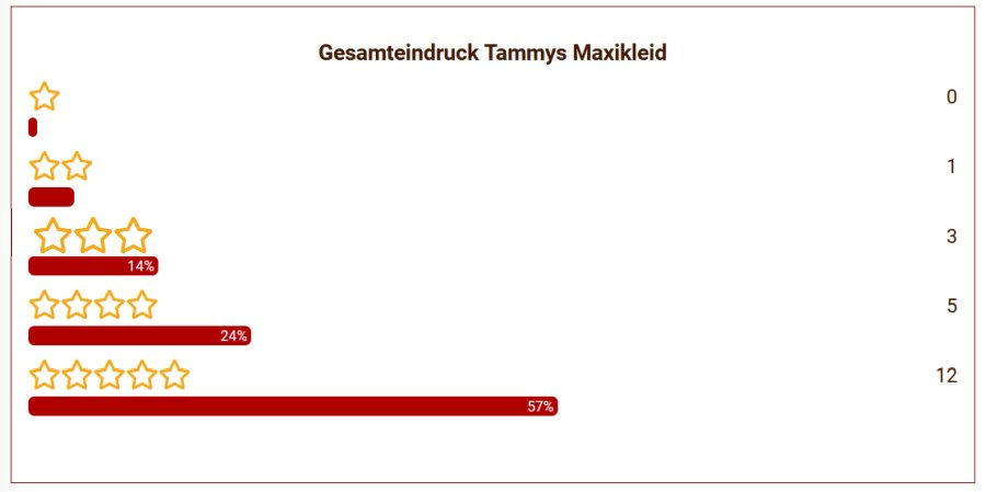 15 Tammys Maxikleid Gesamteindruck