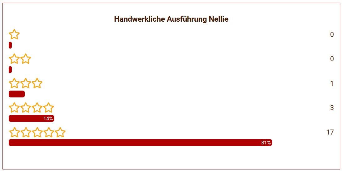 16 Nellie Ausführung