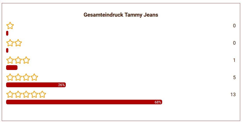 18 Tammys Jeans Gesamteindruck