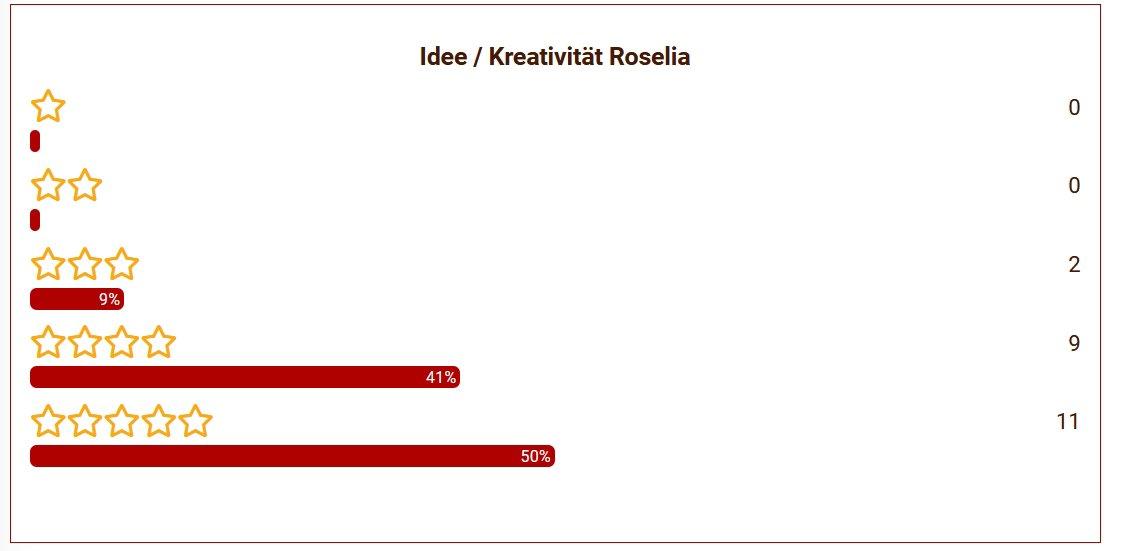 23 Rosalie Idee