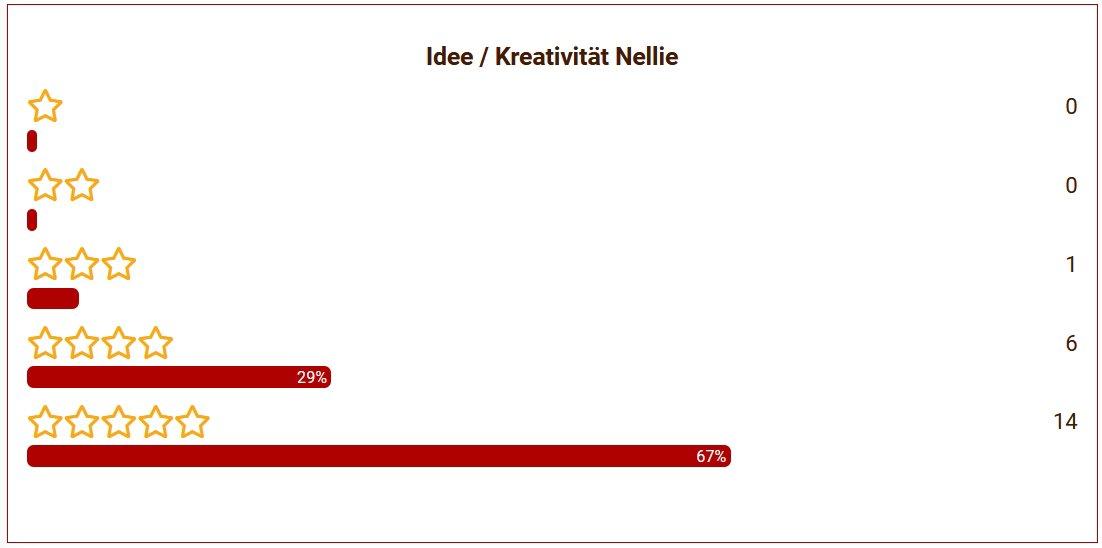 16 Nellie Idee