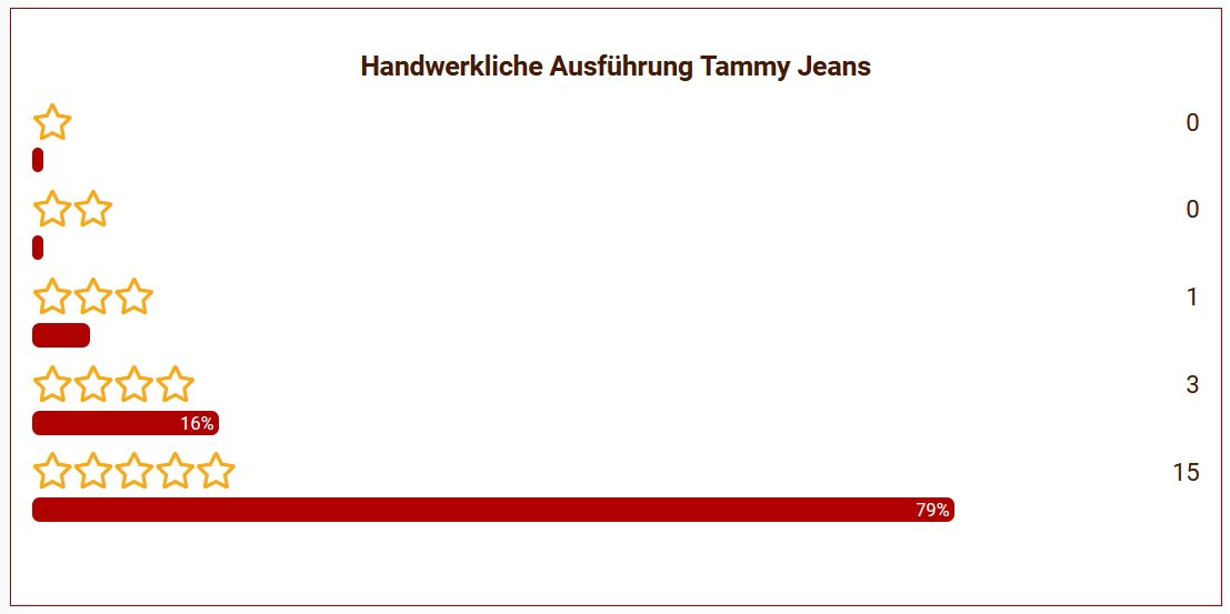 18 Tammys Jeans Ausführung