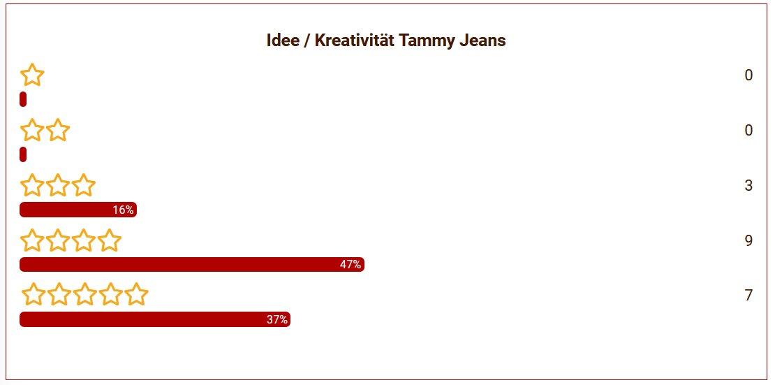 18 Tammys Jeans Idee